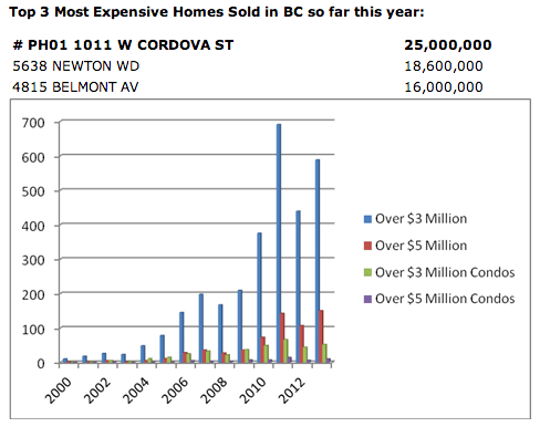 bc luxury real estate market update 2013